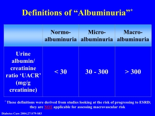 "Definitions of ""Albuminuria"""
