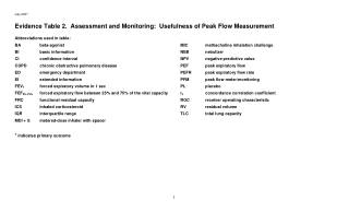 Evidence Table 2. Assessment and Monitoring: Usefulness of Peak Flow Measurement