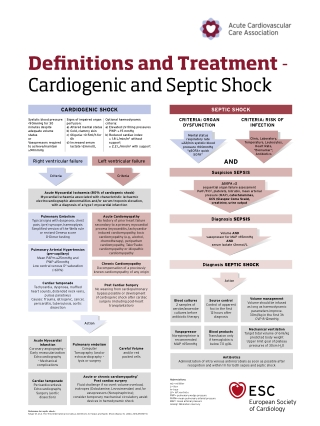 Definitions and Treatment
