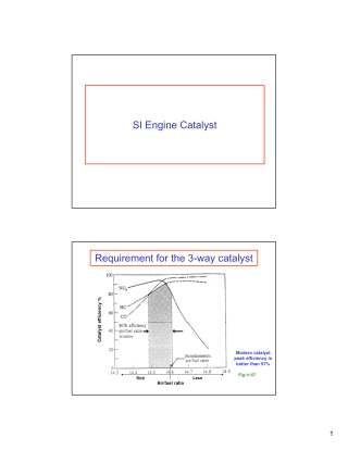 SI Engine Catalyst Requirement for the 3-way catalyst