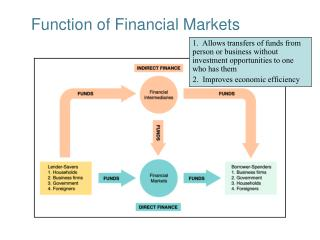 Capacity of Financial Markets