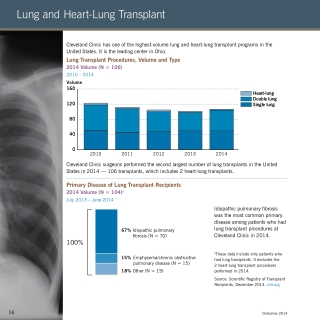 Lung and Heart-Lung Transplant