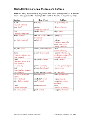 Roots/Combining forms, Prefixes and Suffixes