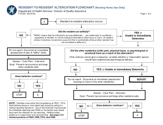 RESIDENT-TO-RESIDENT ALTERCATION FLOWCHART