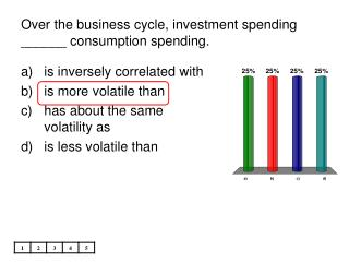 Over the business cycle, speculation spending ______ utilization spending.