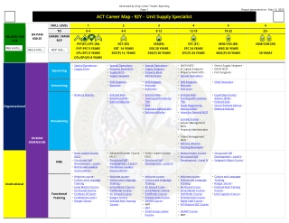 ACT Career Map - ACT Career Map - 92Y 92Y - - Unit Supply Specialist Unit Supply Specialist