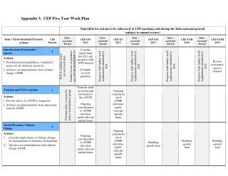 Appendix 5. CEP Five Year Work Plan