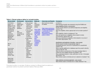 Table 4: Clinical evidence tables for included studies