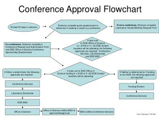 Gathering Approval Flowchart