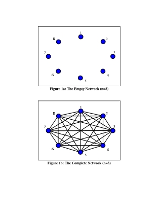 Figure 1a: The Empty Network (n=8) Figure 1b: The Complete Network (n=8)