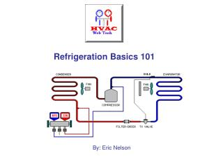 Refrigeration Nuts and bolts 101
