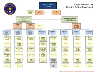 Organization of the Houston Police Department