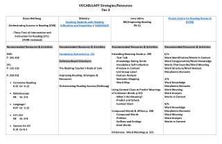 VOCABULARY Strategies/Resources Tier 3