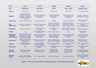 Table 1: The Five-Level IAAF Coaches Education and Certification System