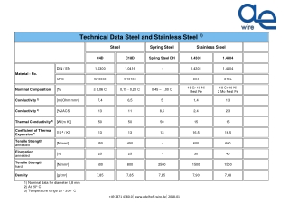 Technical Data Steel and Stainless Steel