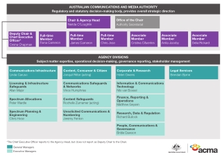 AUSTRALIAN COMMUNICATIONS AND MEDIA AUTHORITY Regulatory and statutory decision-making body, provides overall strategic direction Office of the Chair