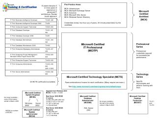 Five Practice Regions: MCA: Foundation MCA: Microsoft Trade Server MCA: Arrangements MCA: Microsoft SQL Server MCA: Wind