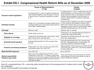 Display ES-1. Congressional Wellbeing Change Bills as of December 2009