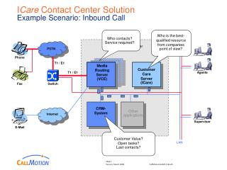 I Mind Contact Center Arrangement Illustration Situation: Inbound Call