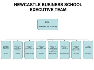 NEWCASTLE Business college Official Group