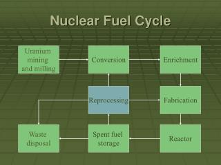 Atomic Fuel Cycle