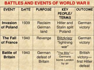 Fights AND Occasions OF WORLD WAR II
