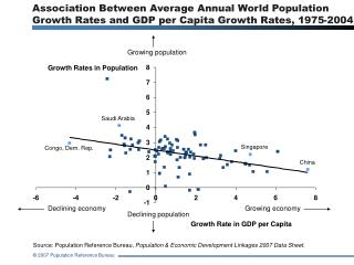 Relationship Between Normal Yearly World Populace Development Rates and Gross domestic product per Capita Development Ra
