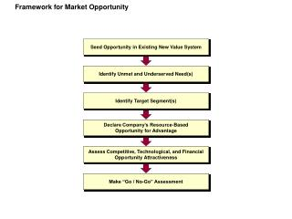 System for Business sector Opportunity
