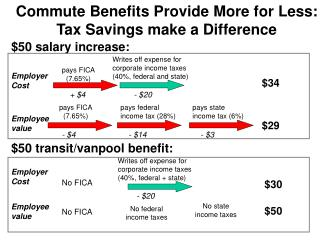 Drive Advantages Give More to Less: Impose Reserve funds have any kind of effect