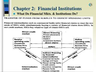 Section 2: Money related Foundations