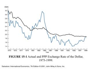 FIGURE 15-1 Genuine and PPP Swapping scale of the Dollar, 1973-1999.