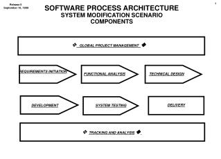 Programming PROCESS Engineering Framework Change Situation Segments