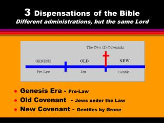 3 Agreements of the Book of scriptures Distinctive organizations, yet the same Ruler
