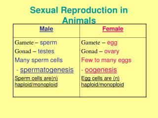 Sexual Multiplication in Creatures