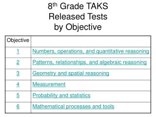 eighth Grade TAKS Released Tests by Objective