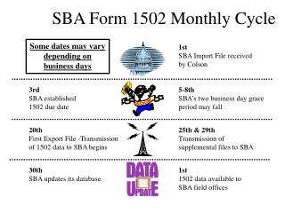 SBA Form 1502 Monthly Cycle