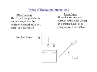 Sorts of Radiation Interactions
